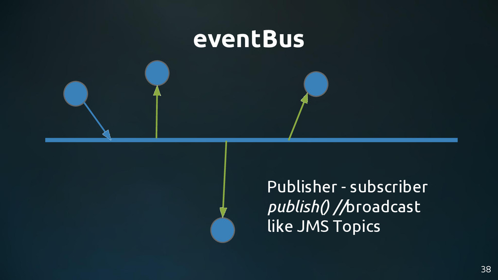 38 eventBus Publisher - subscriber publish() //...