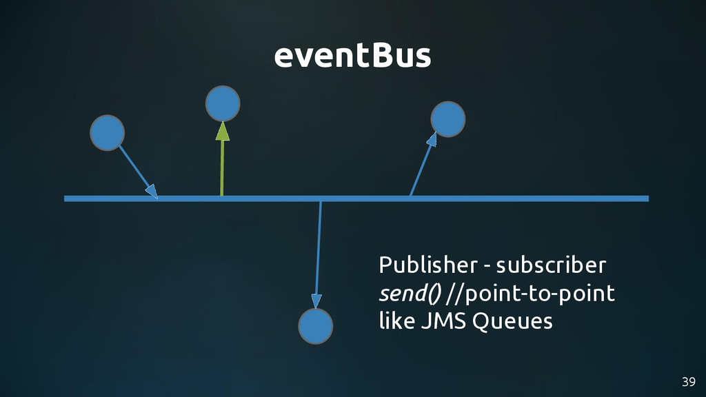 39 eventBus Publisher - subscriber send() //poi...