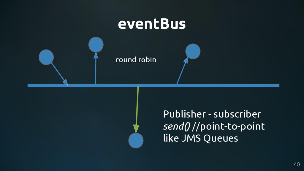 40 eventBus Publisher - subscriber send() //poi...