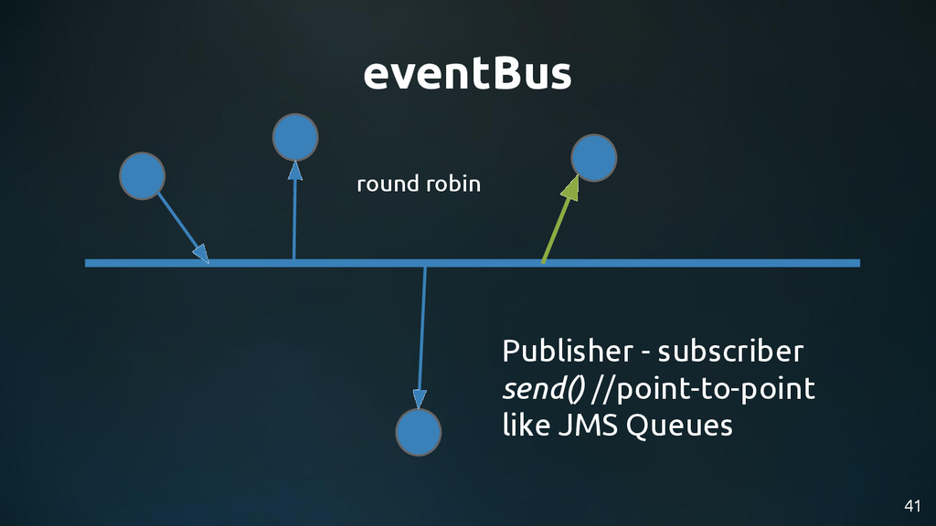 41 eventBus Publisher - subscriber send() //poi...