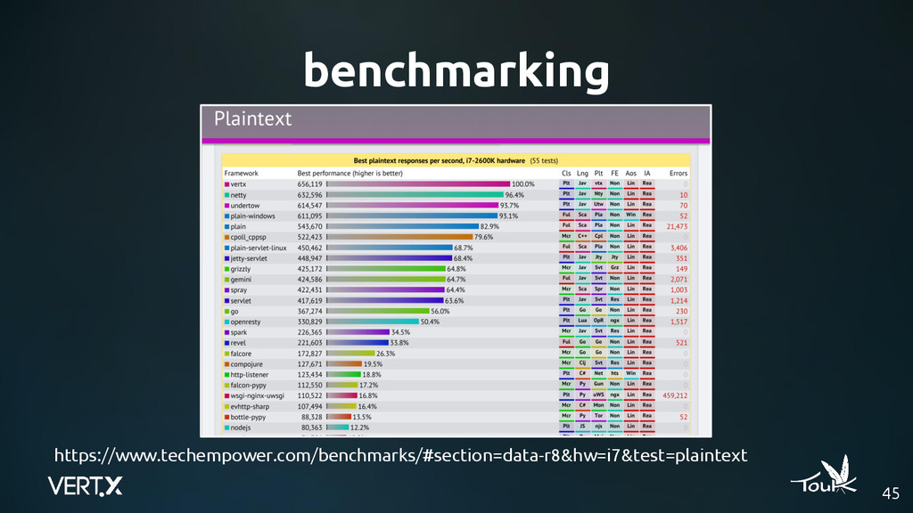 45 benchmarking https://www.techempower.com/ben...