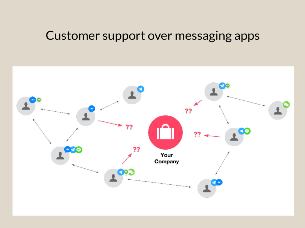 Customer support over messaging apps