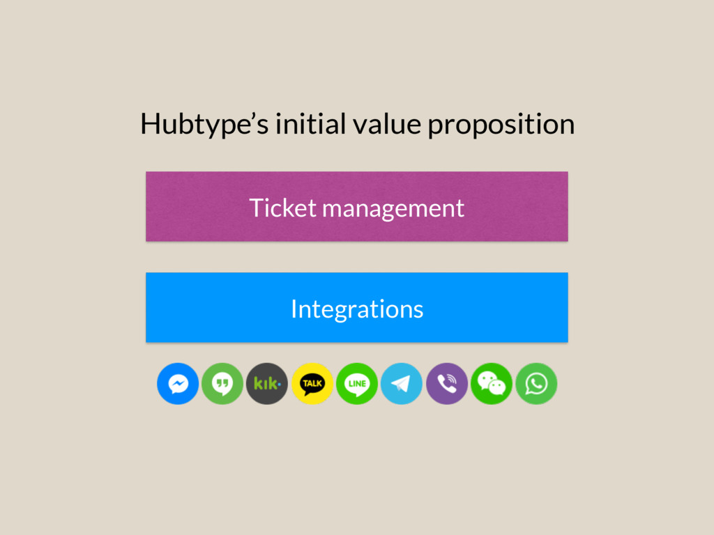 Integrations Ticket management Hubtype's initia...