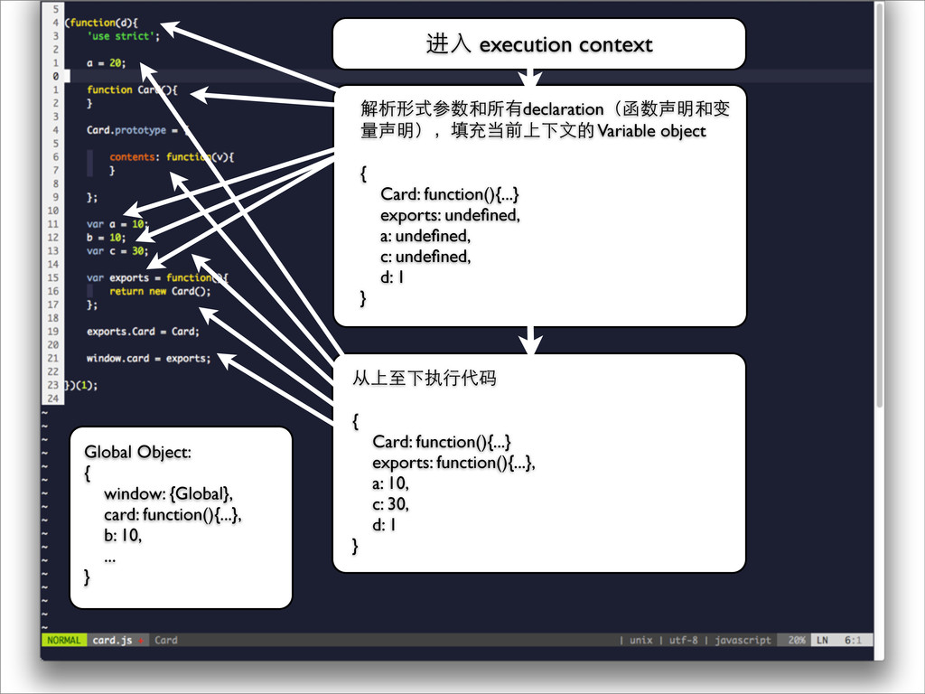 进⼊入 execution context 解析形式参数和所有declaration(函数声明...