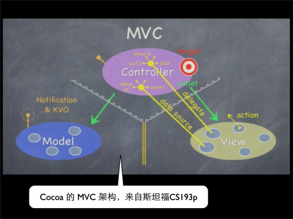 Cocoa 的 MVC 架构,来⾃自斯坦福CS193p