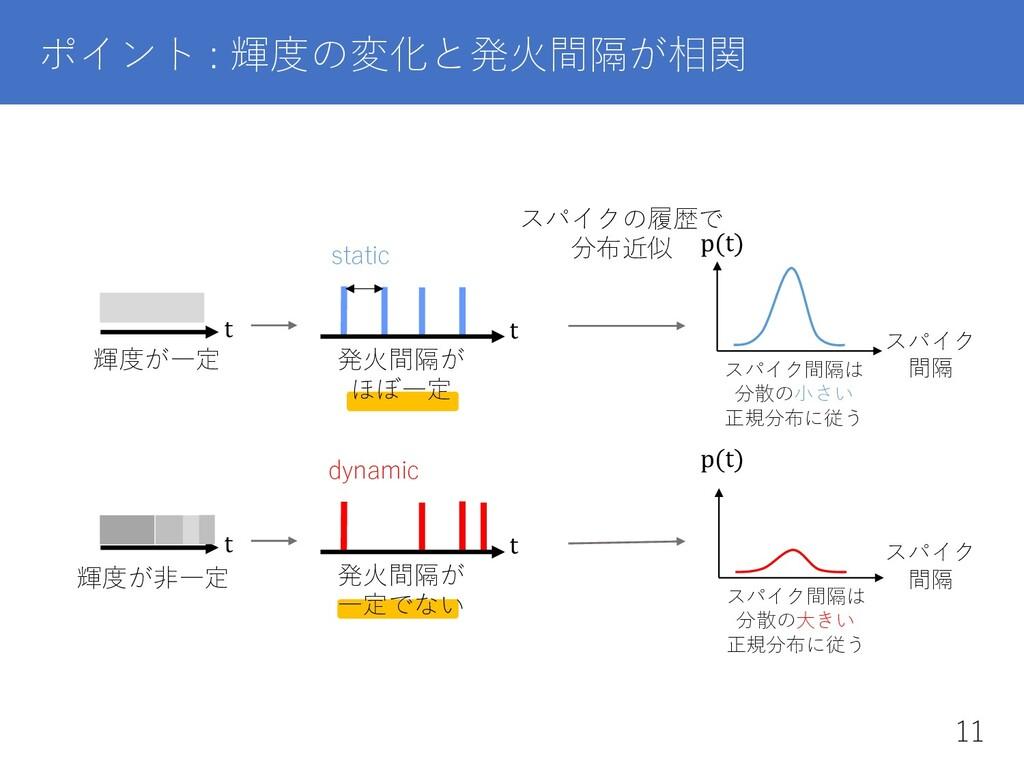 ポイント : 輝度の変化と発⽕間隔が相関 スパイク間隔は 分散の⼩さい 正規分布に従う 輝度が...