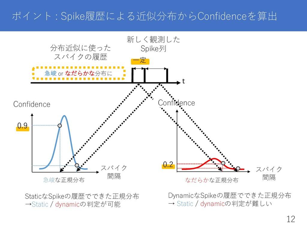 ポイント : Spike履歴による近似分布からConfidenceを算出 t 新しく観測した ...