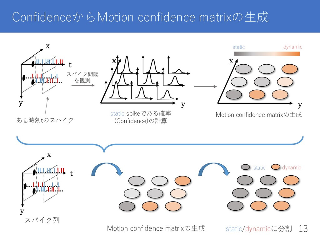 ConfidenceからMotion confidence matrixの⽣成 static sp...