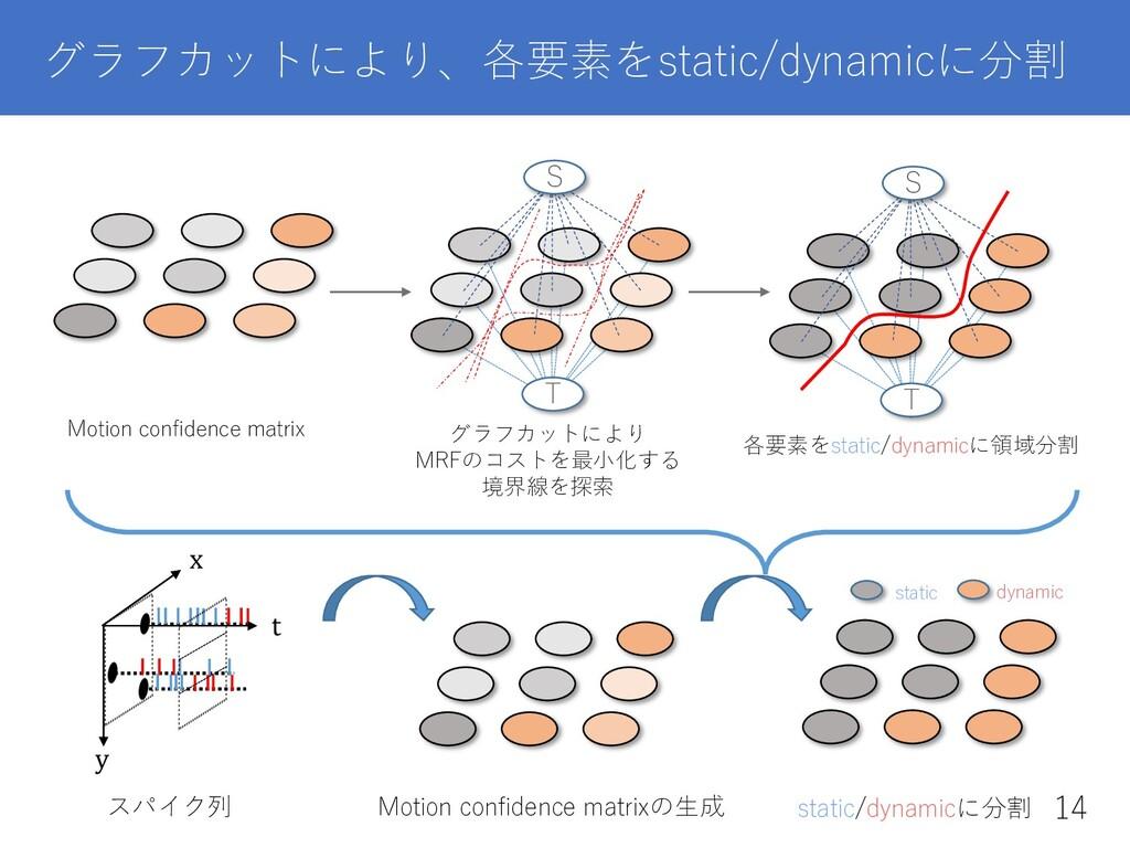 グラフカットにより、各要素をstatic/dynamicに分割 Motion confidenc...