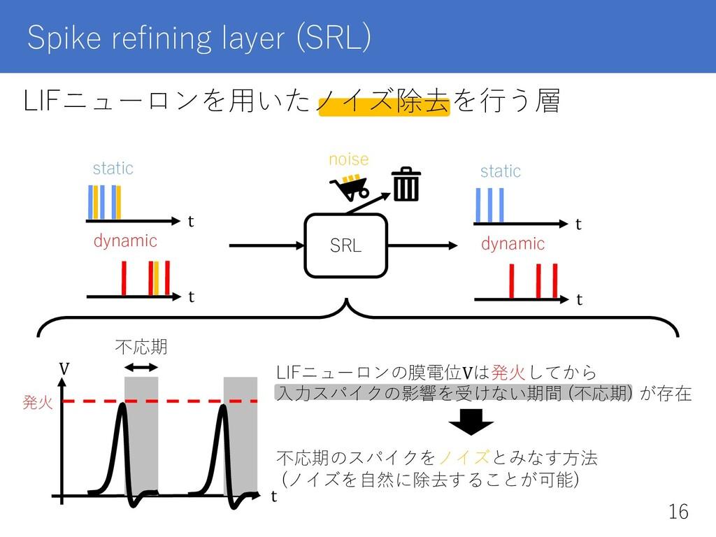 LIFニューロンを⽤いたノイズ除去を⾏う層 Spike refining layer (SRL...