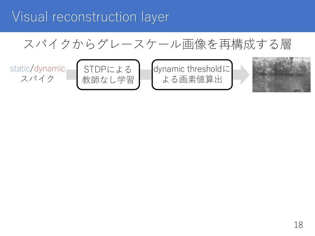 Visual reconstruction layer スパイクからグレースケール画像を再構成...