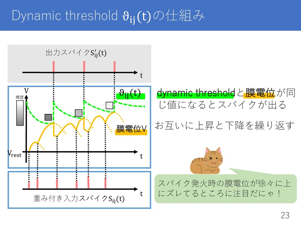 "ϑ23(t) Dynamic threshold ϑ!"" (t)の仕組み V V%&$! t ..."