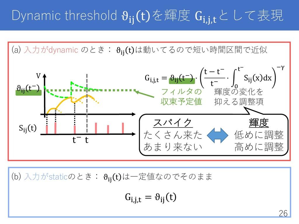 "Dynamic threshold ϑ!"" t を輝度 G!,"",$ として表現 (a) ⼊⼒..."