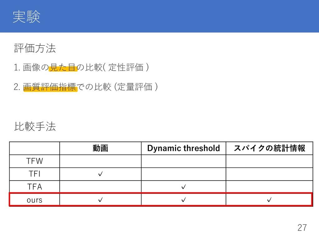 実験 評価⽅法 1. 画像の⾒た⽬の⽐較( 定性評価 ) 2. 画質評価指標での⽐較 (定量評...