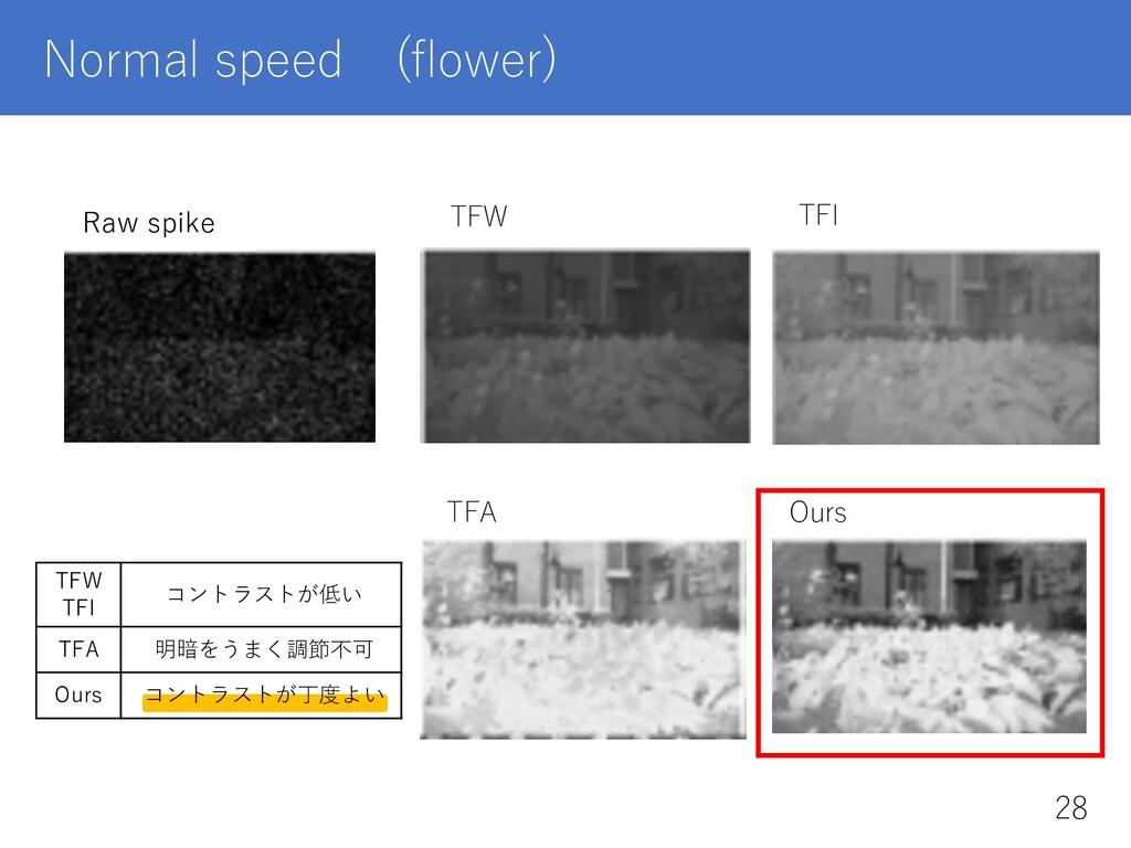 TFW TFI コントラストが低い TFA 明暗をうまく調節不可 Ours コントラストが丁度...