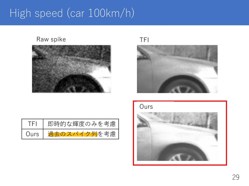 High speed (car 100km/h) TFI 即時的な輝度のみを考慮 Ours 過...