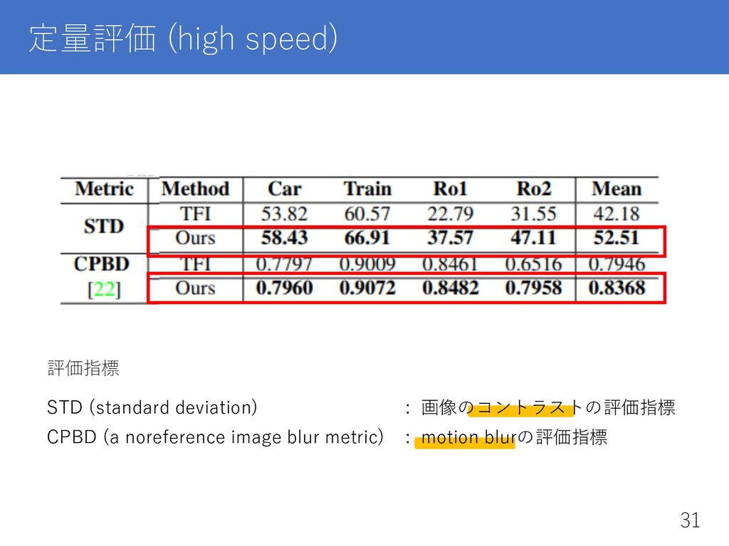 定量評価 (high speed) 評価指標 STD (standard deviation)...