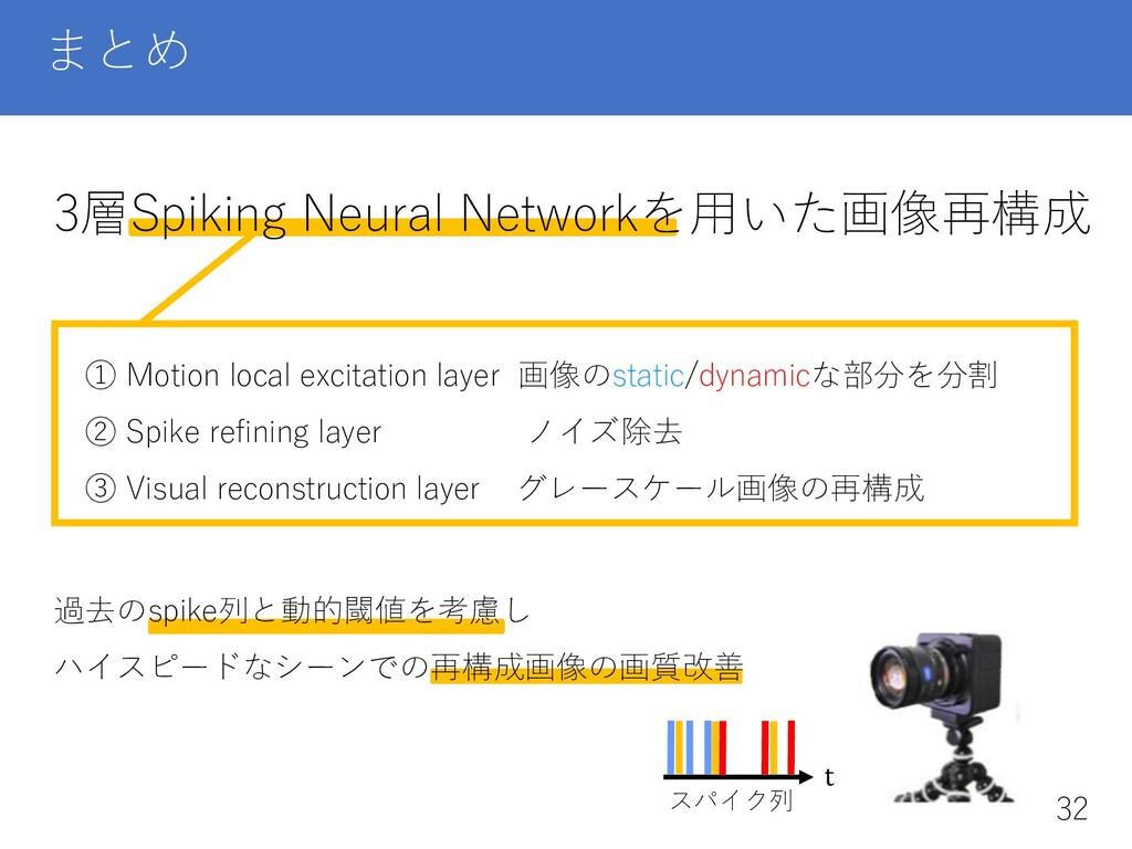 まとめ 3層Spiking Neural Networkを⽤いた画像再構成 t スパイク列 ①...
