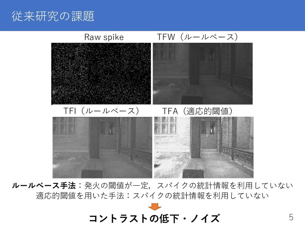 従来研究の課題 コントラストの低下・ノイズ Raw spike TFW(ルールベース) TFI...