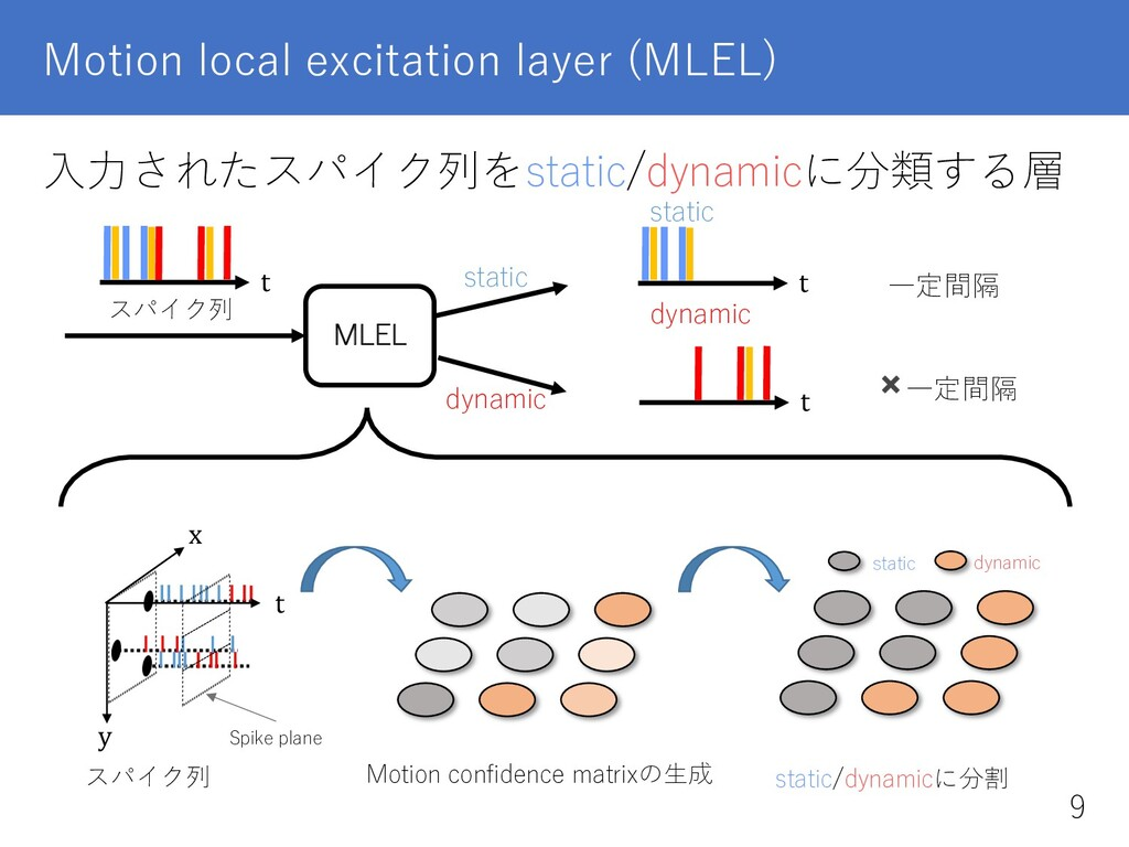 Motion local excitation layer (MLEL) ⼊⼒されたスパイク列...