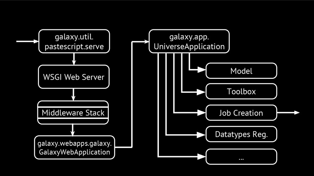 galaxy.util. pastescript.serve Middleware Stack...