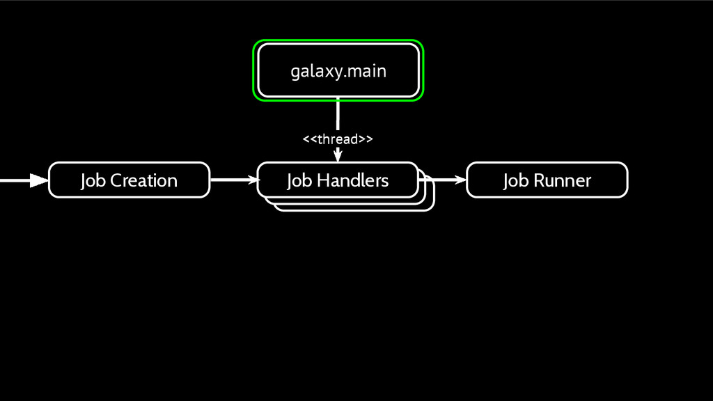 galaxy.main Job Handlers Job Creation Job Handl...