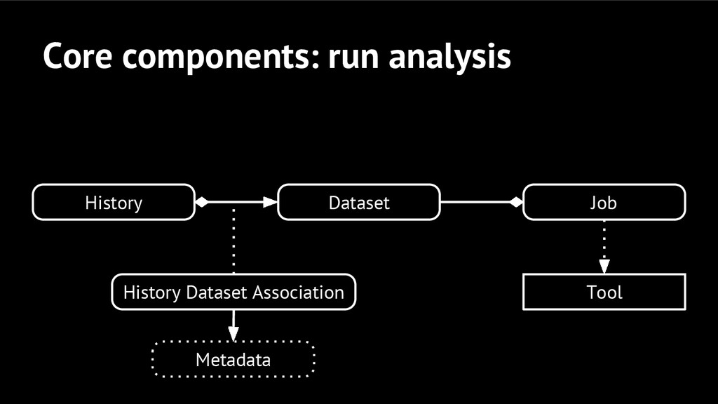 Core components: run analysis Dataset History H...