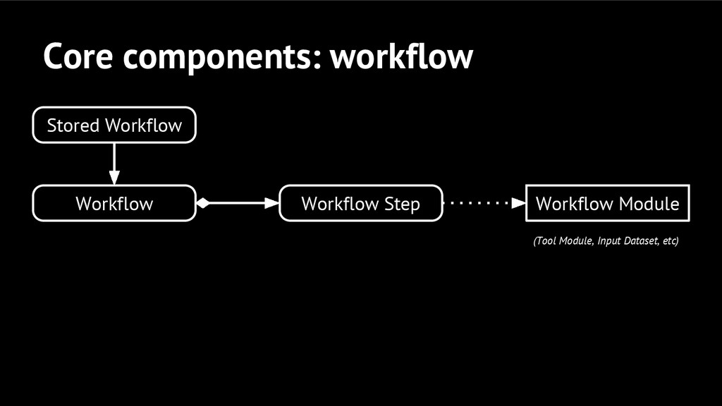 Core components: workflow Workflow Step Workflo...