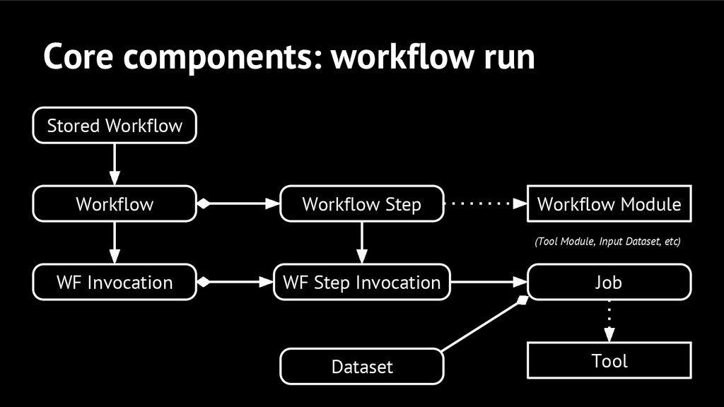Core components: workflow run Workflow Step Wor...
