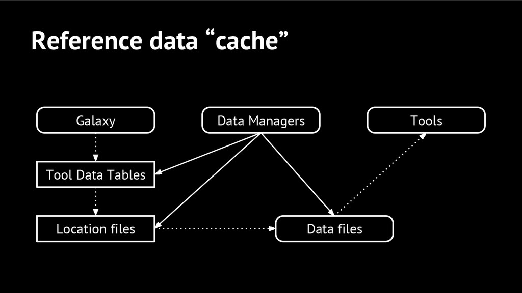 "Reference data ""cache"" Galaxy Data Managers Dat..."