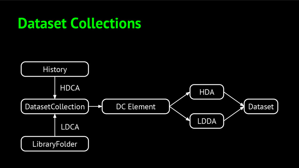 Dataset Collections DC Element DatasetCollectio...