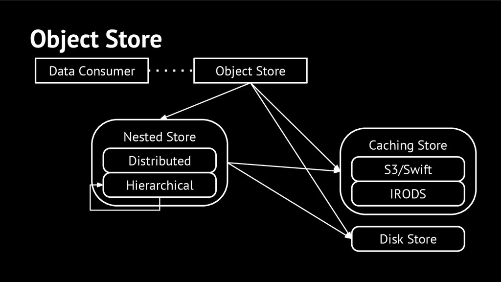 Object Store Nested Store Disk Store Data Consu...