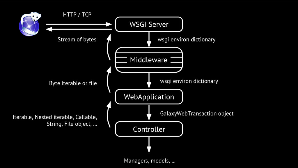 WSGI Server WebApplication Middleware HTTP / TC...