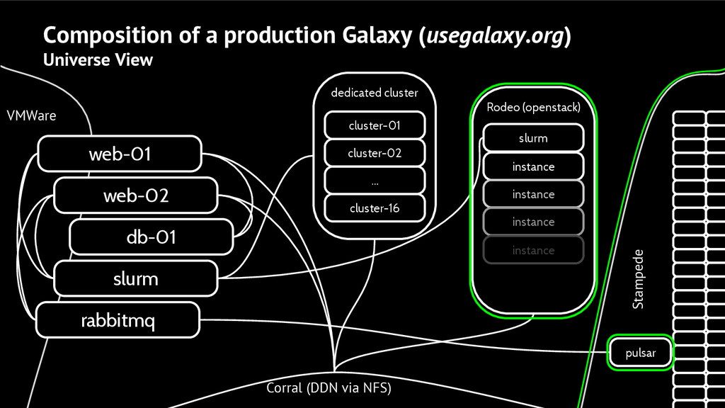 dedicated cluster Composition of a production G...