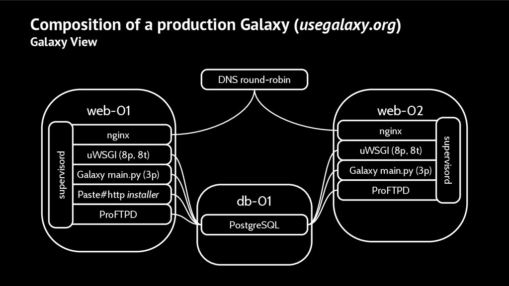 web-01 Composition of a production Galaxy (useg...