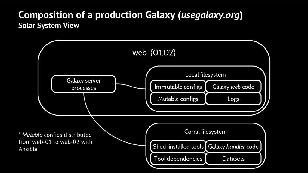 Composition of a production Galaxy (usegalaxy.o...
