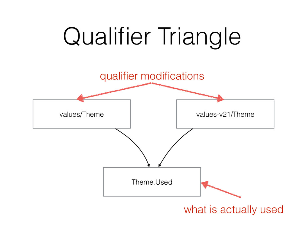 Qualifier Triangle values/Theme values-v21/Theme...