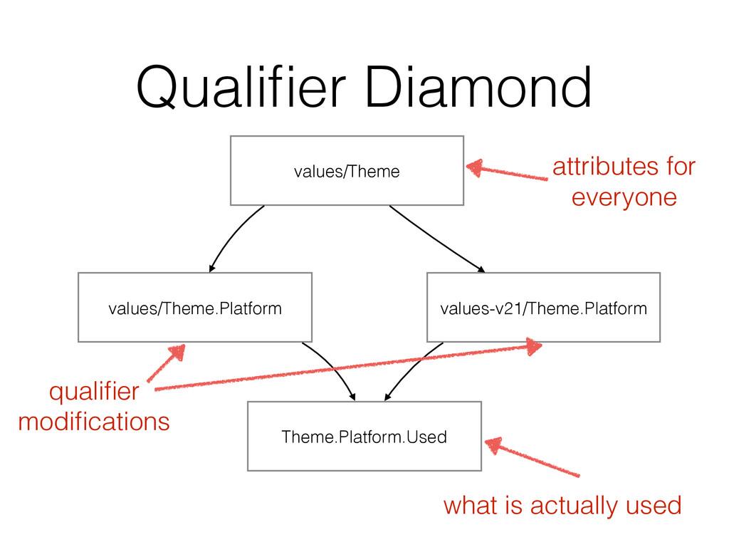 Qualifier Diamond values/Theme.Platform values-v...