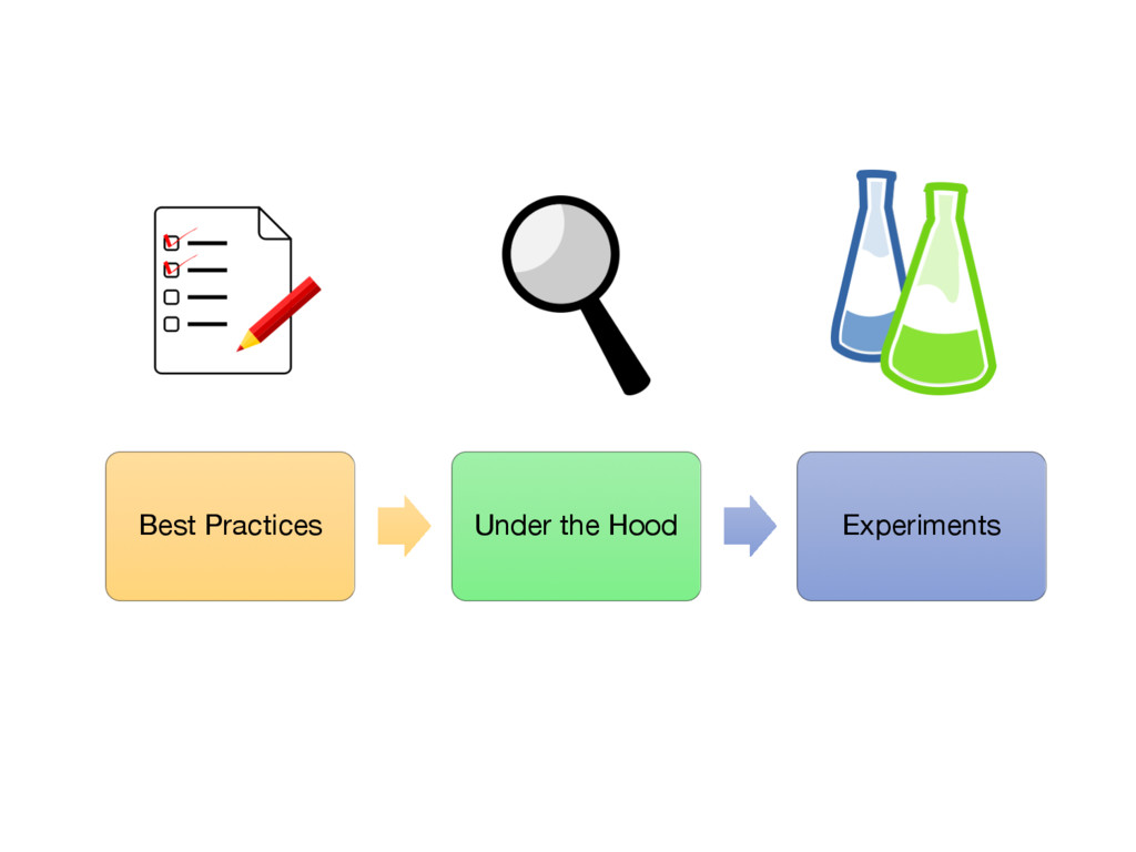 Best Practices Under the Hood Experiments