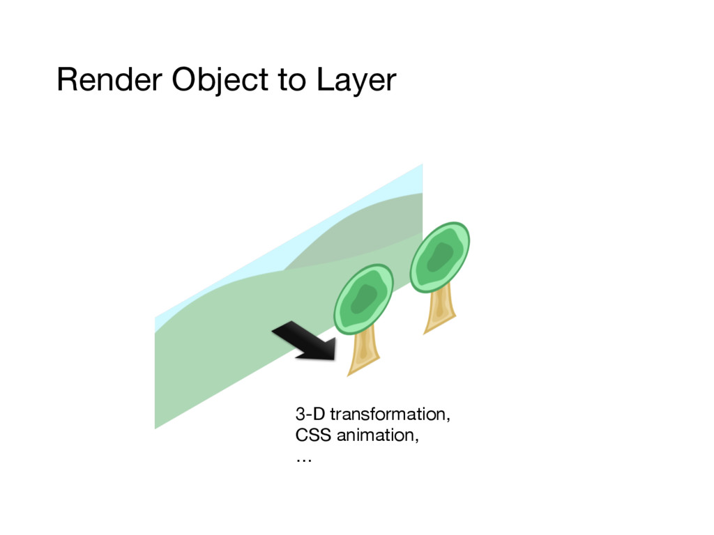 Render Object to Layer 3-D transformation, CSS ...