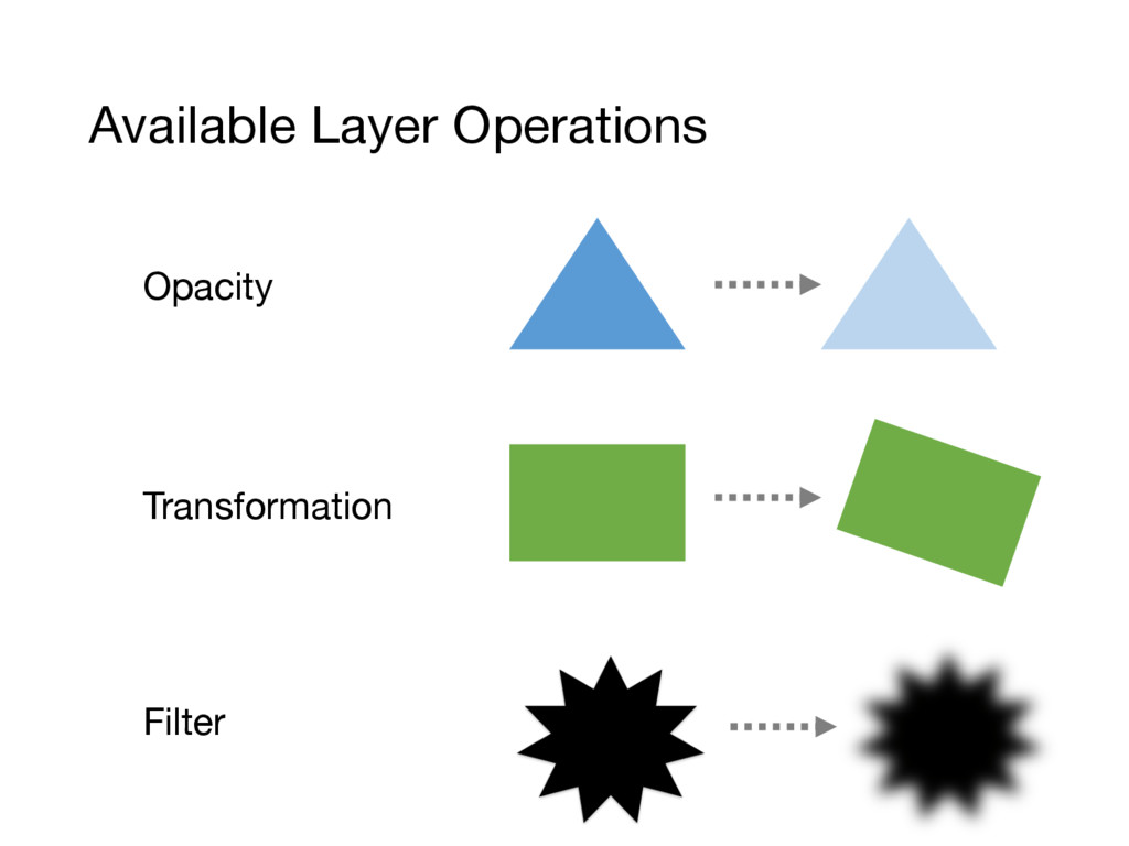 Available Layer Operations Opacity Transformati...