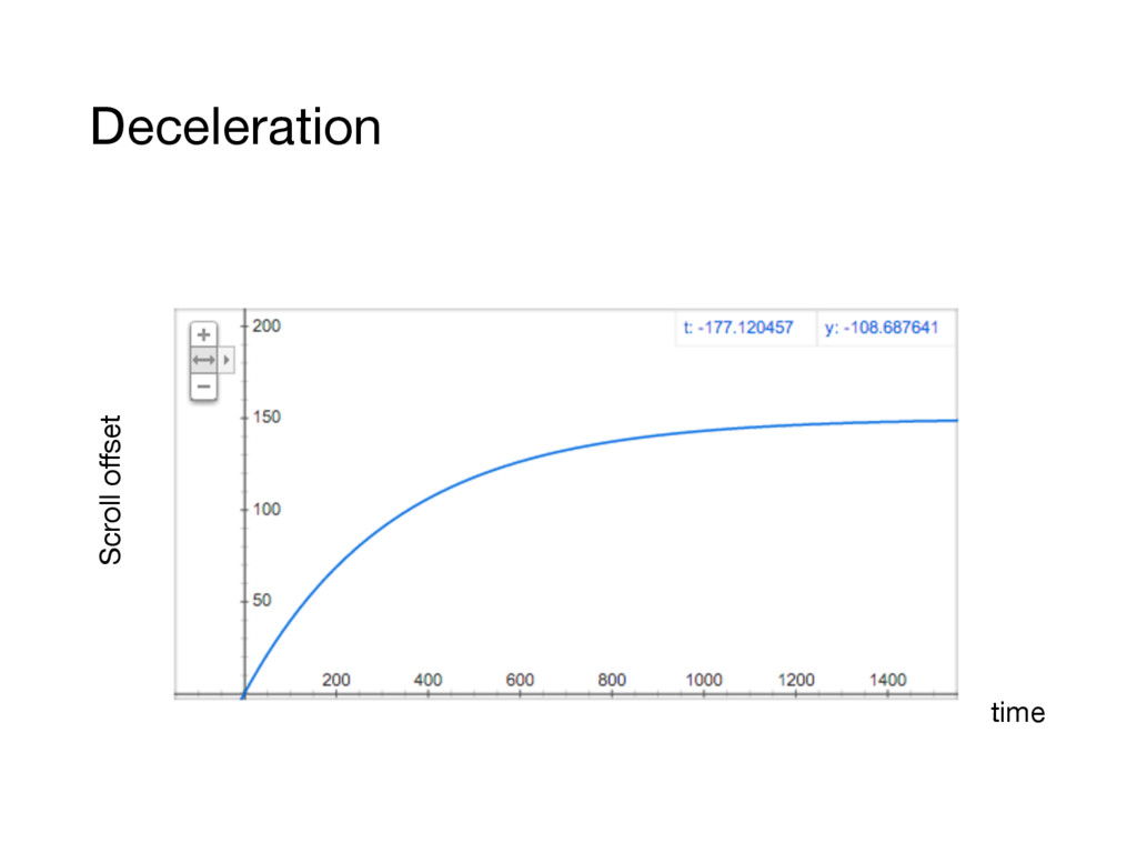 time Scroll offset Deceleration