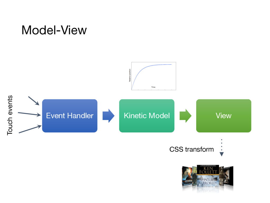 Model-View Event Handler Kinetic Model View Tou...