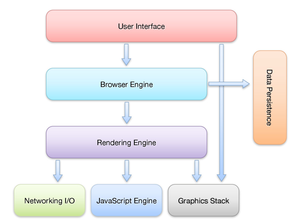 User Interface Browser Engine Graphics Stack Re...