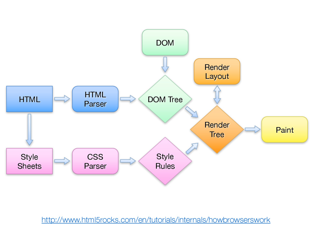 HTML Parser DOM CSS Parser HTML Style Sheets DO...
