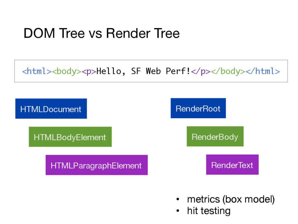 HTMLDocument HTMLBodyElement HTMLParagraphEleme...