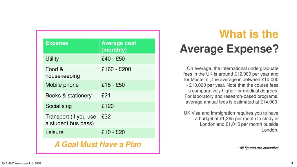 What is the Average Expense? On average, the in...