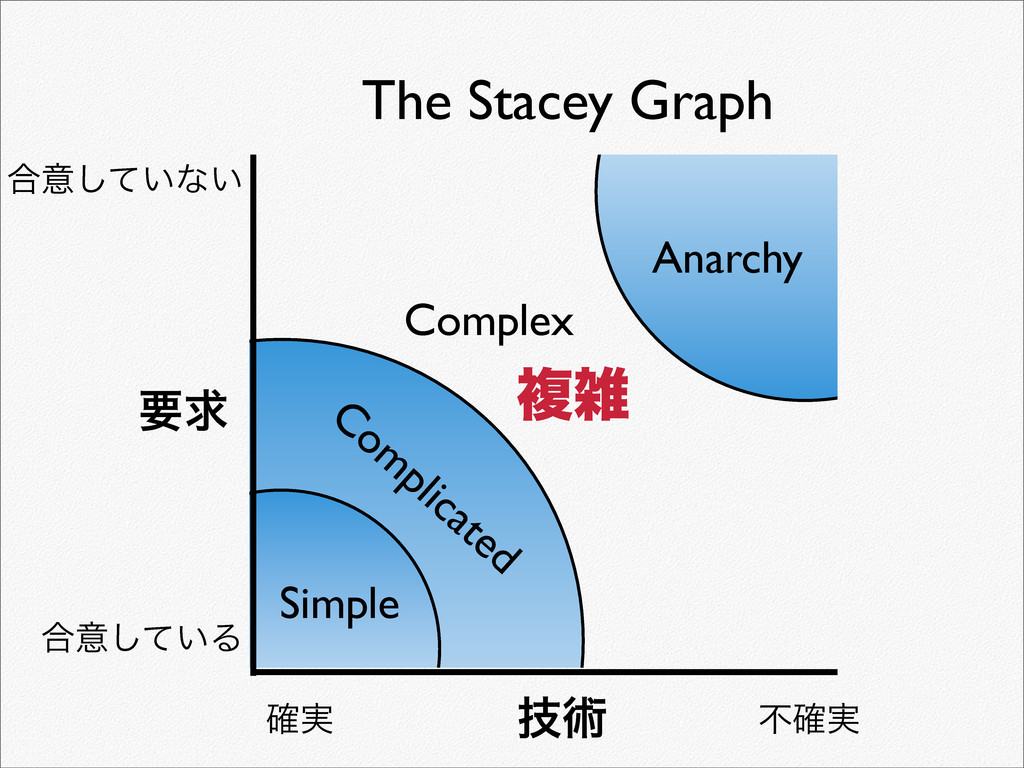 Simple Complex Anarchy Com plicated ٕज़ ཁٻ ߹ҙ͍ͯ͠...