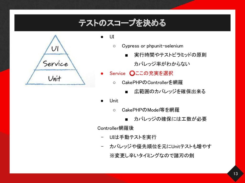 13 テストのスコープを決める ● UI ○ Cypress or phpunit-se...