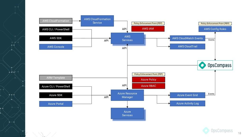 18 AWS IAM AWS CloudFormation Service AWS CLI /...